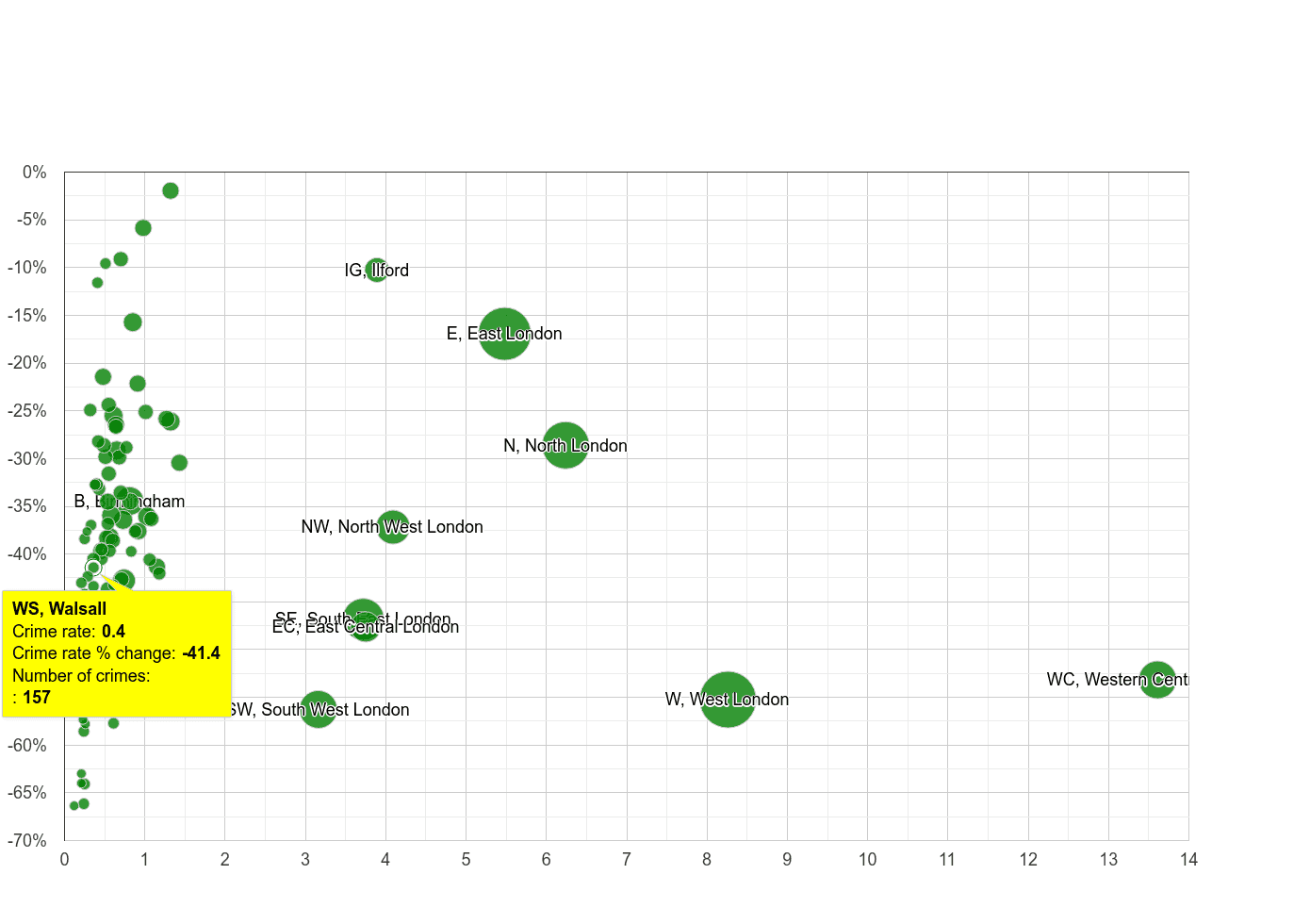 Walsall theft from the person crime rate compared to other areas