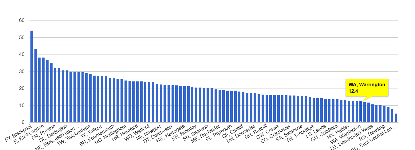 Warrington antisocial behaviour crime rate rank