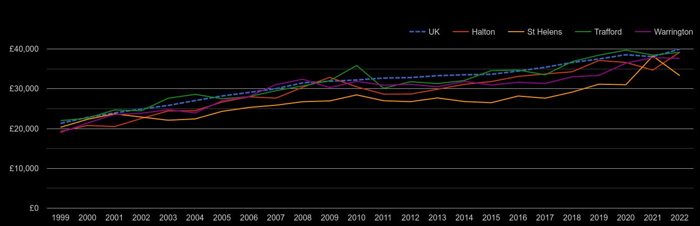 Warrington average salary by year