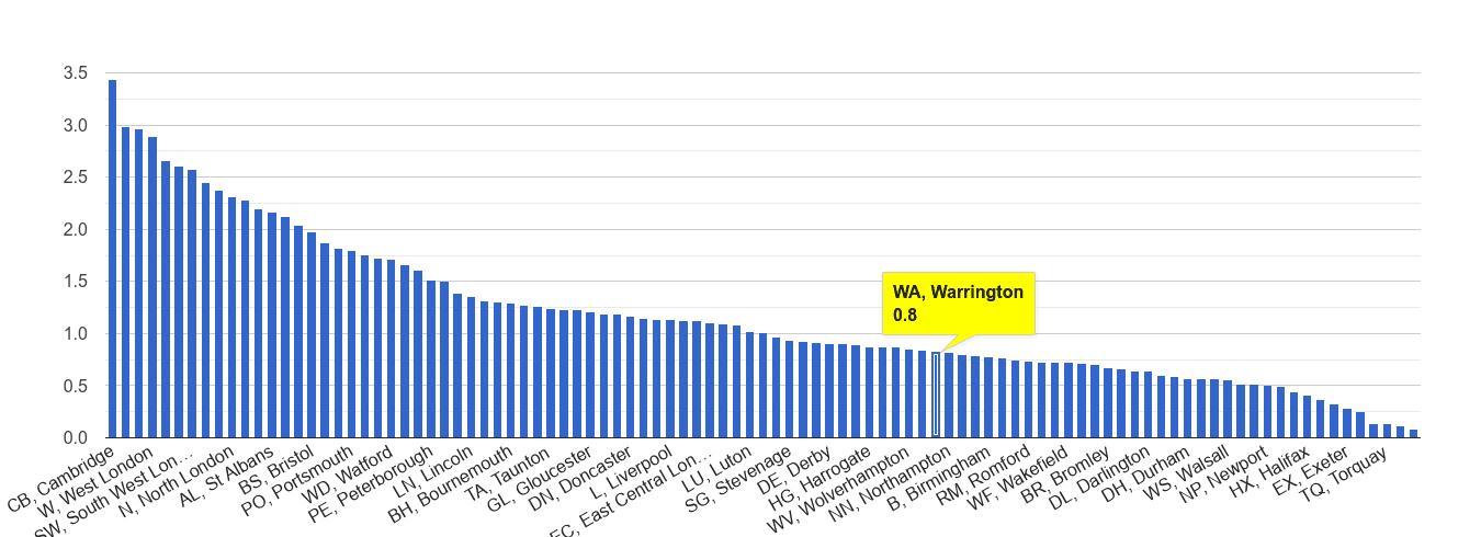 Warrington bicycle theft crime rate rank