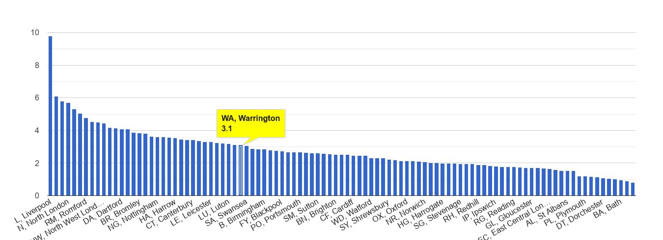 Warrington drugs crime rate rank