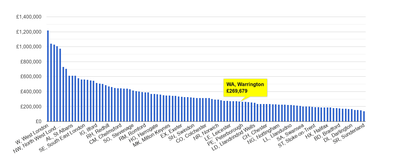Warrington house price rank