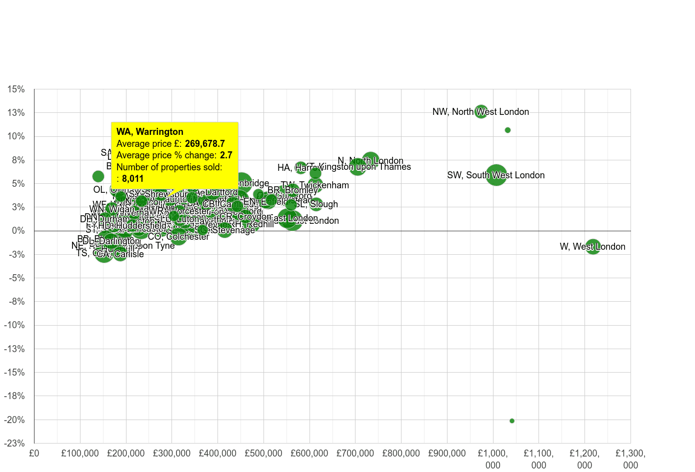 Warrington house prices compared to other areas