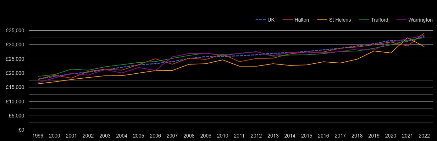 Warrington median salary by year