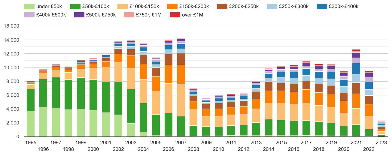 Warrington property sales volumes