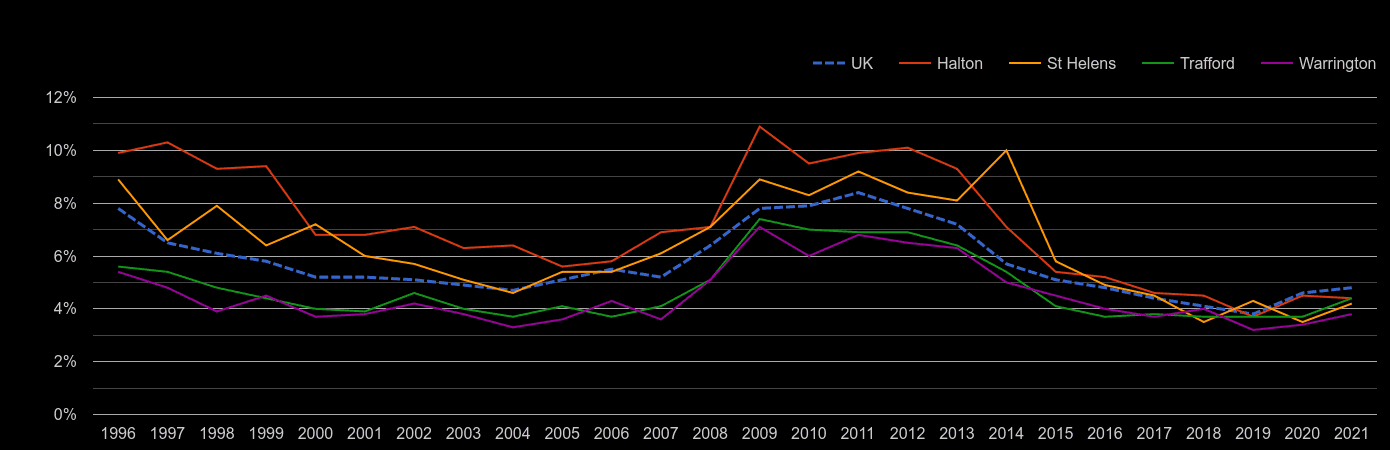 Warrington unemployment rate by year