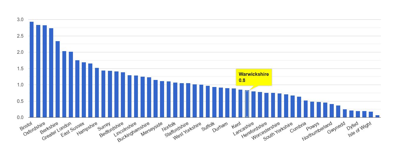 Warwickshire bicycle theft crime rate rank