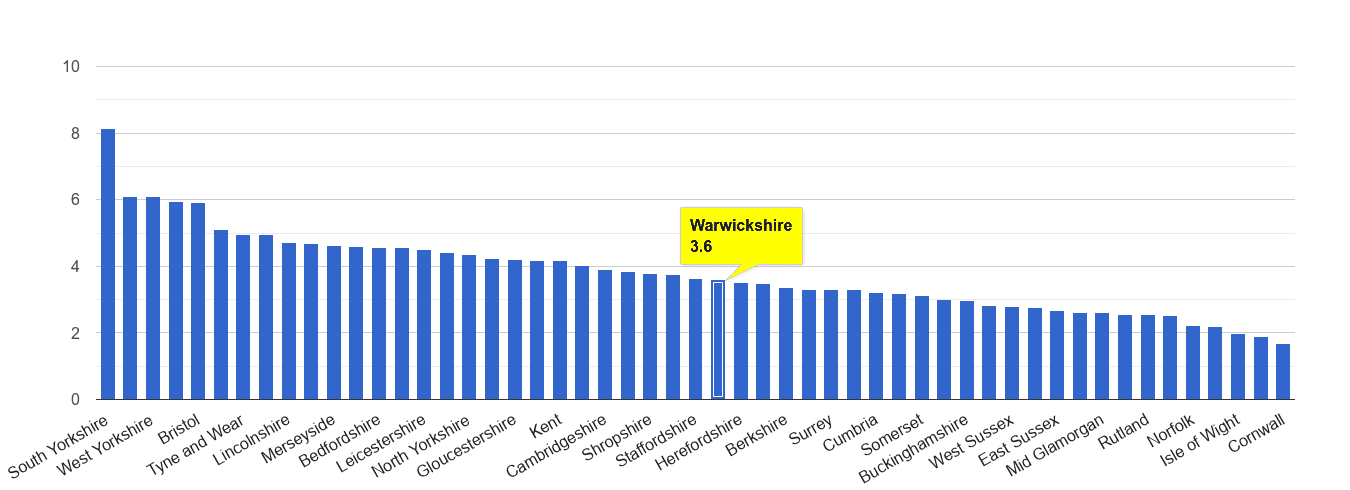 Warwickshire burglary crime rate rank