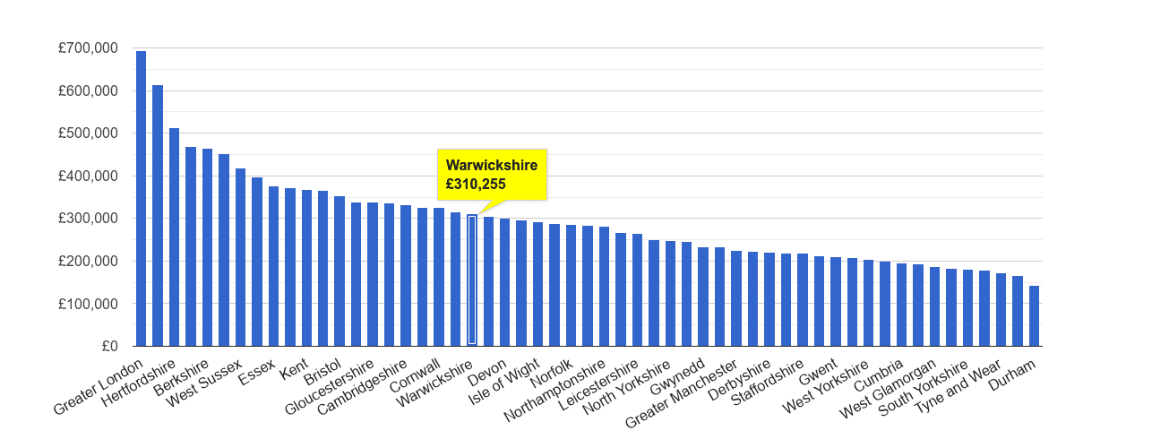 Warwickshire house price rank