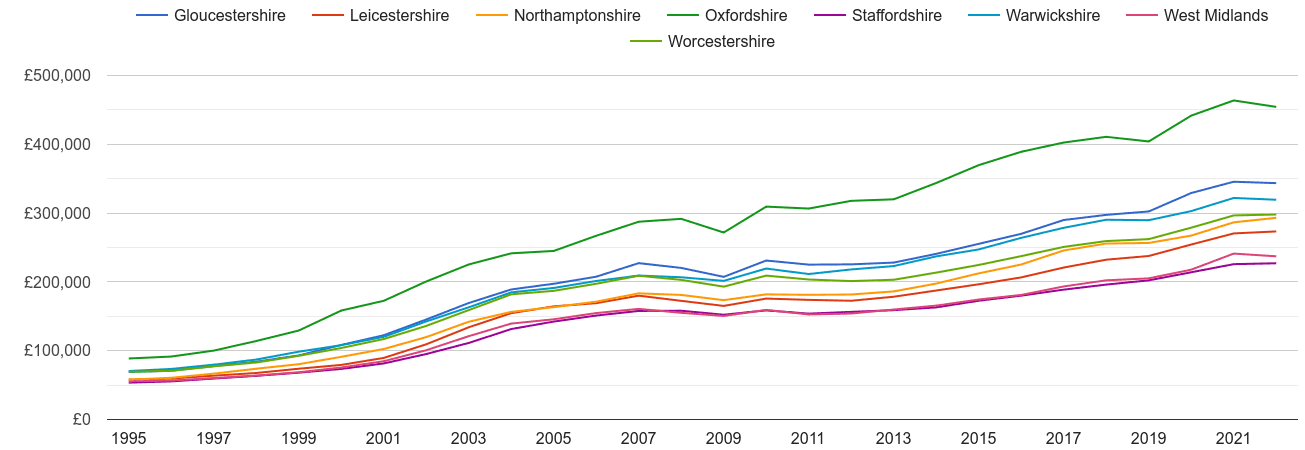 Warwickshire house prices and nearby counties