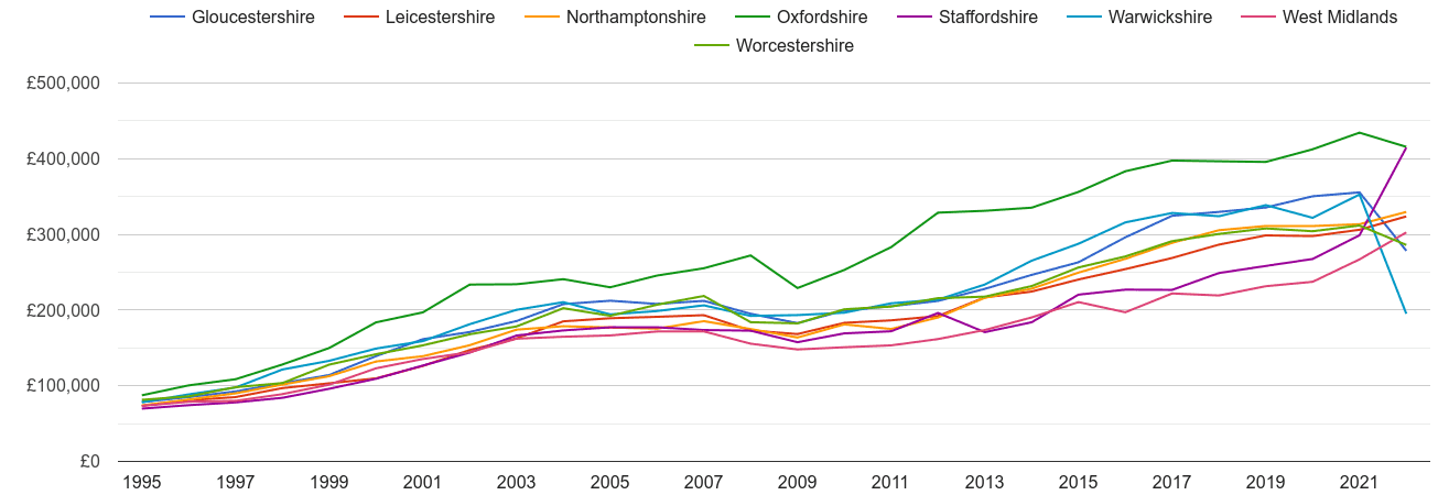 Warwickshire new home prices and nearby counties