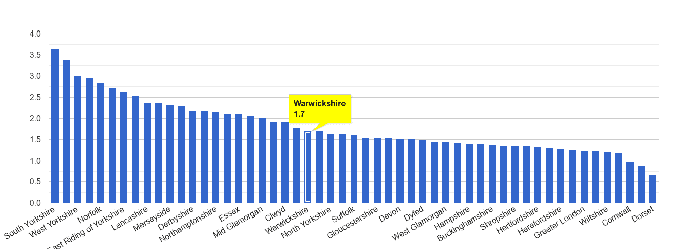 Warwickshire other crime rate rank