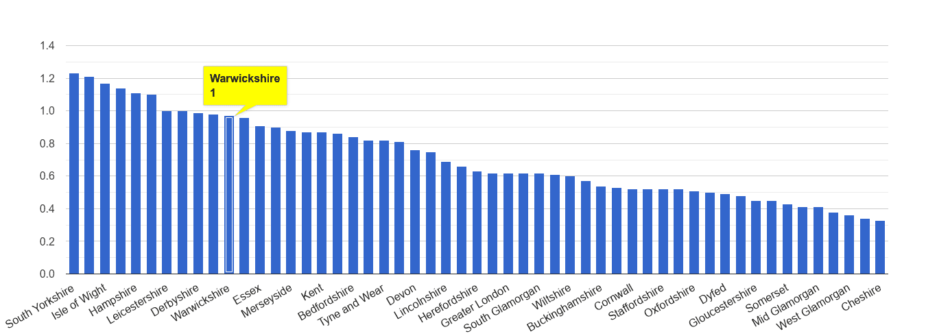 Warwickshire possession of weapons crime rate rank