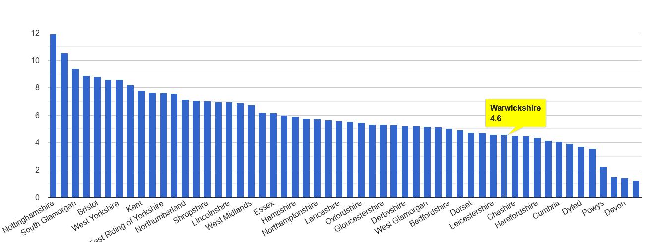 Warwickshire shoplifting crime rate rank