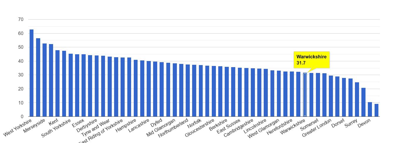 Warwickshire violent crime rate rank