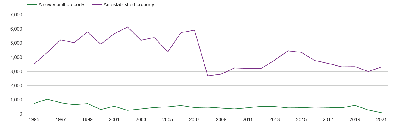 Watford annual sales of new homes and older homes