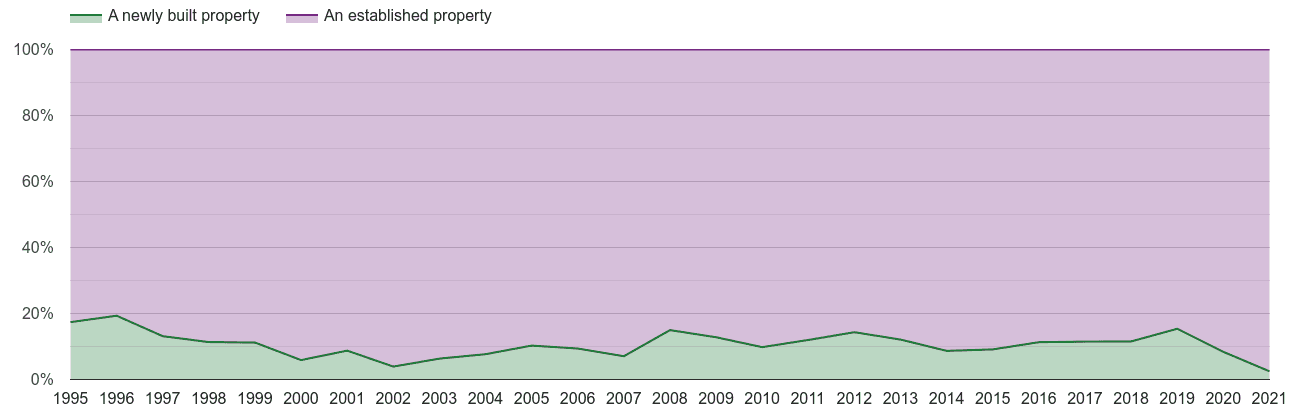 Watford annual sales share of new homes and older homes