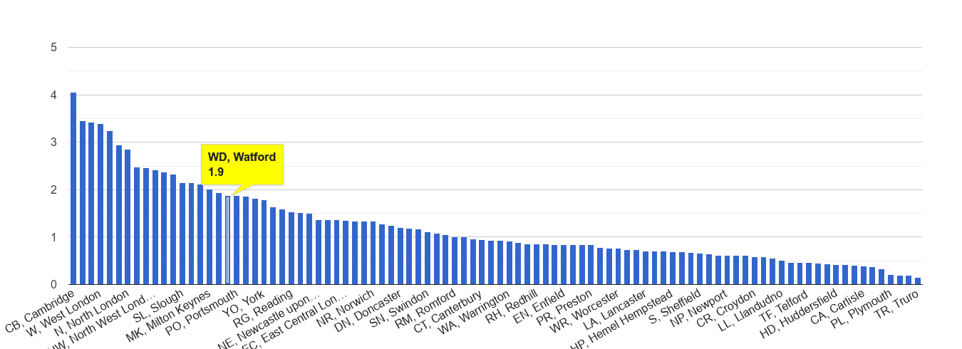 Watford bicycle theft crime rate rank
