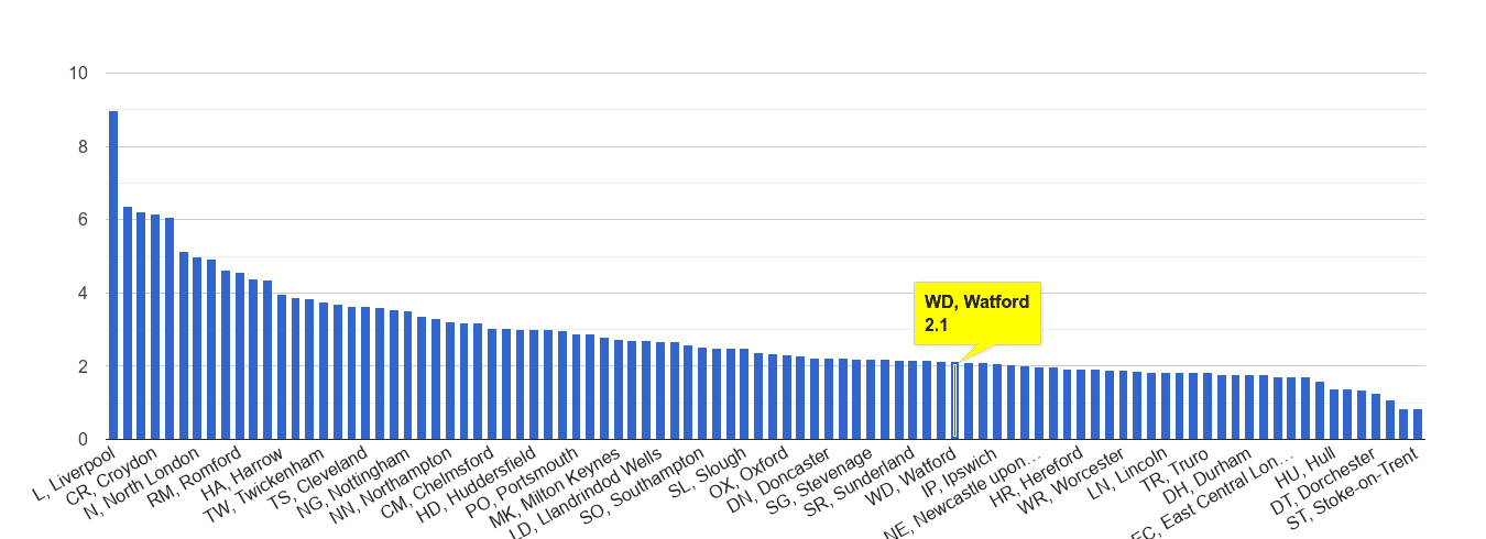 Watford drugs crime rate rank