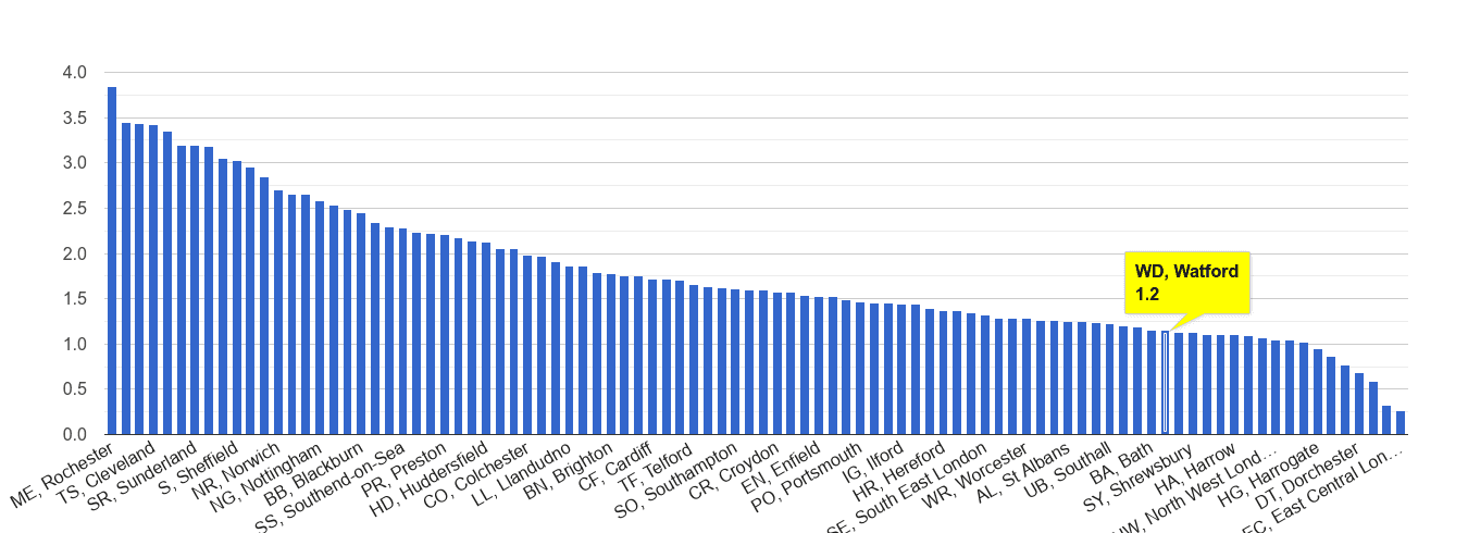 Watford other crime rate rank