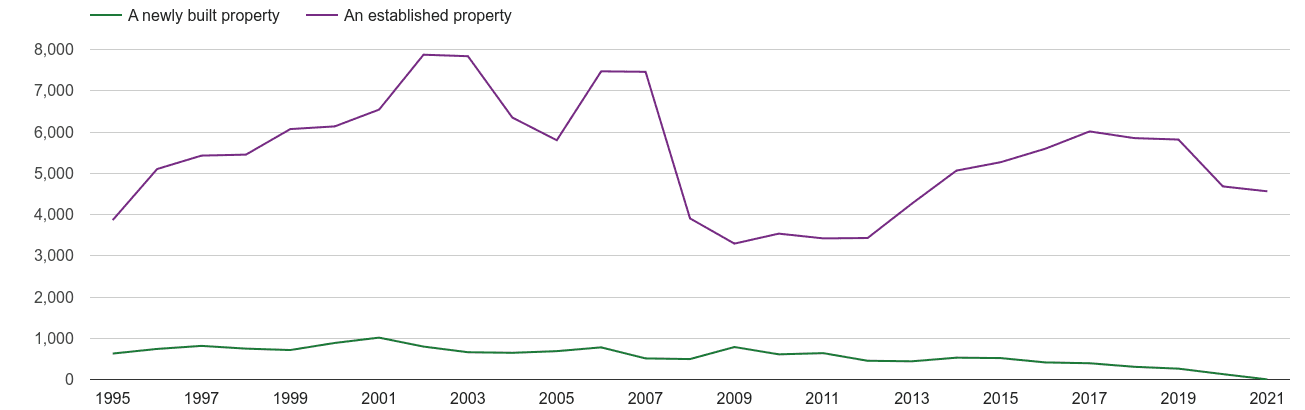 West Glamorgan annual sales of new homes and older homes
