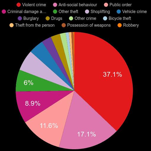 West Glamorgan crime statistics