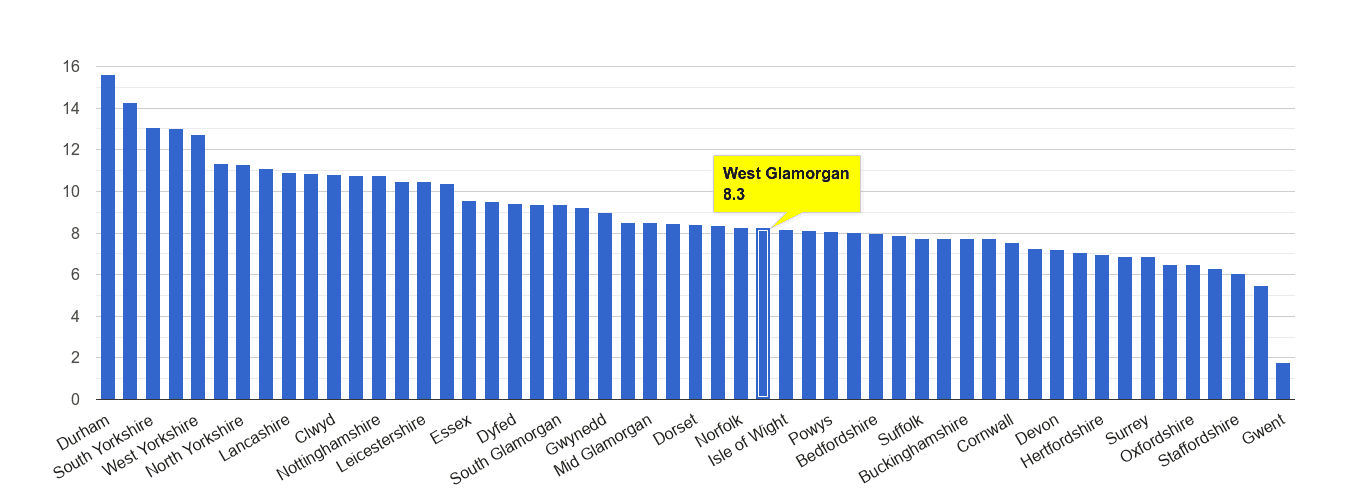 West Glamorgan criminal damage and arson crime rate rank