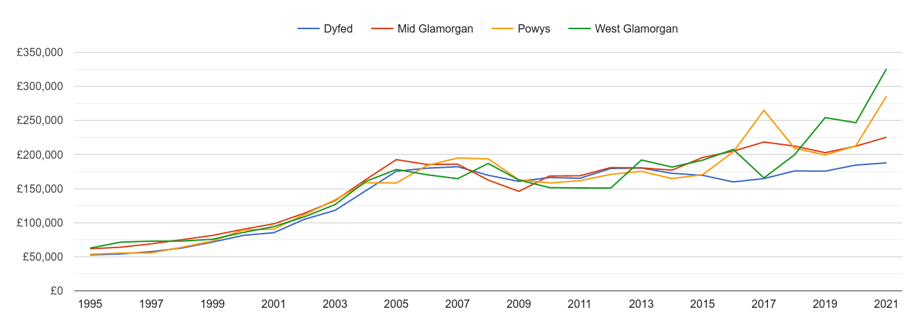 West Glamorgan new home prices and nearby counties