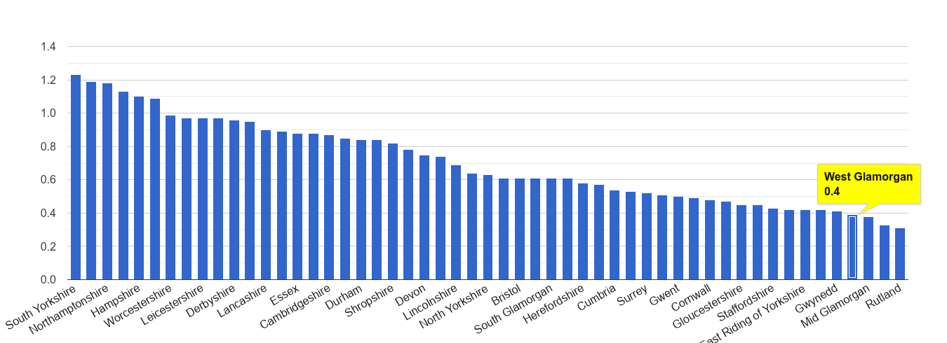 West Glamorgan possession of weapons crime rate rank