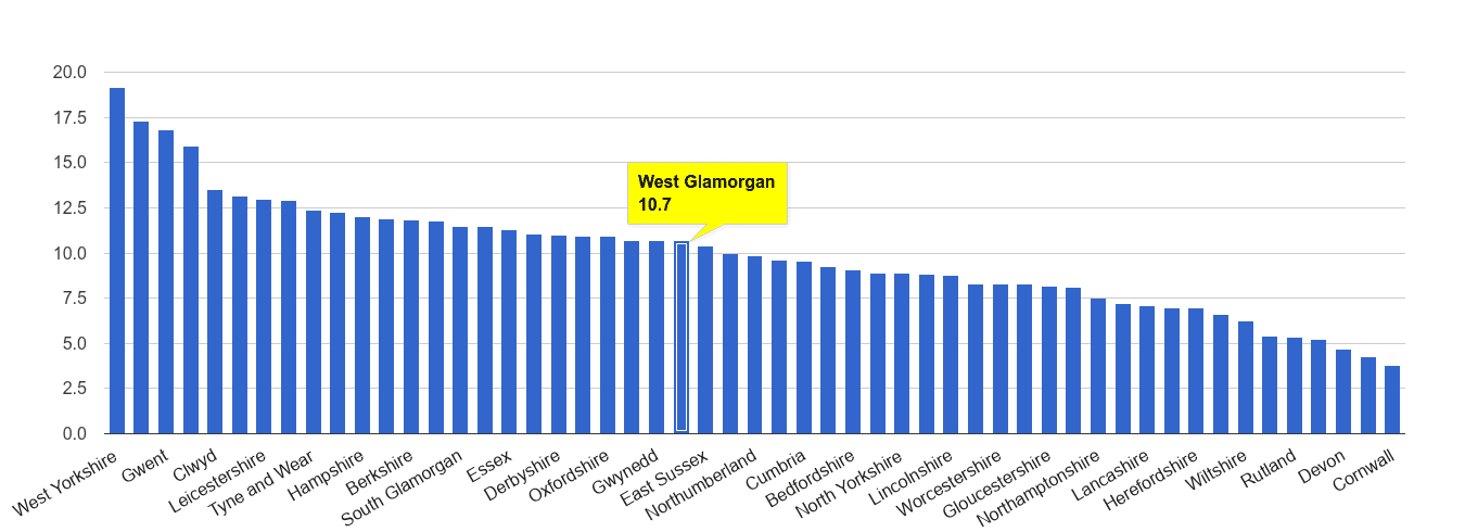 West Glamorgan public order crime rate rank