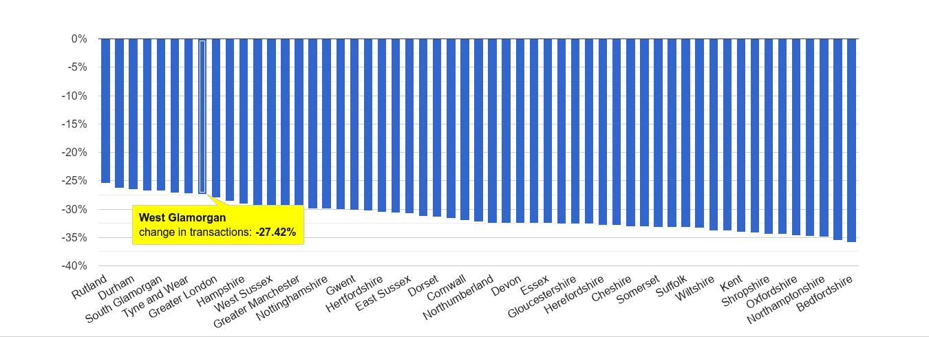 West Glamorgan sales volume change rank