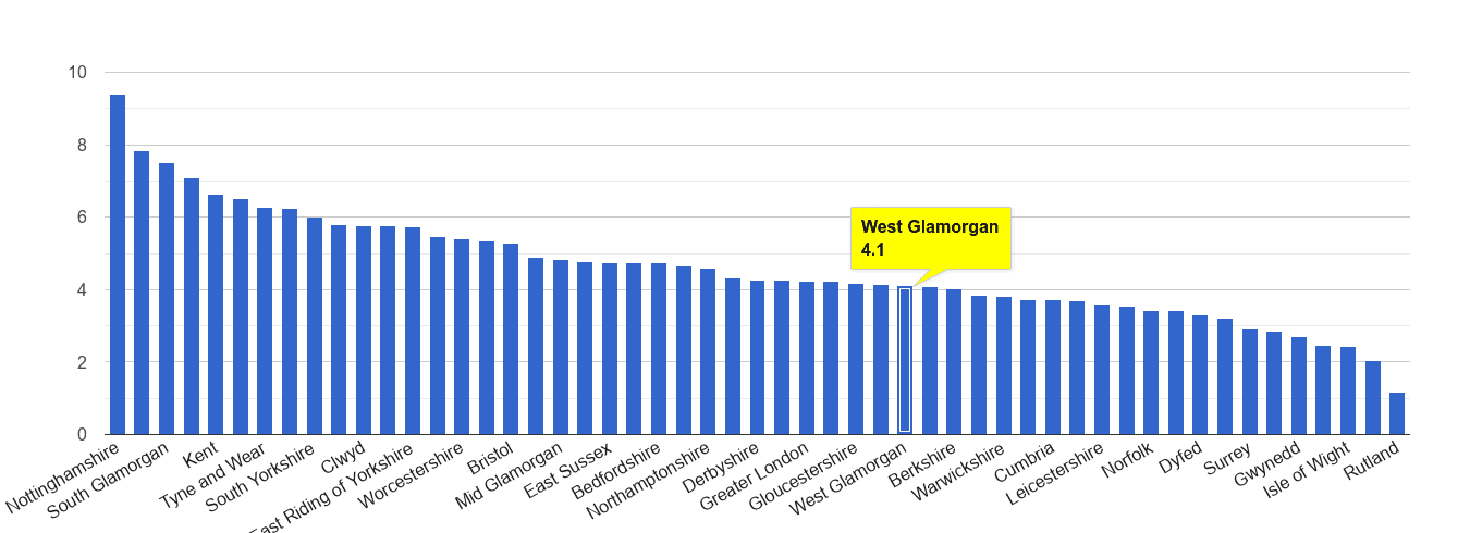 West Glamorgan shoplifting crime rate rank