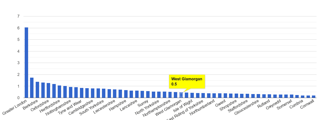 West Glamorgan theft from the person crime rate rank