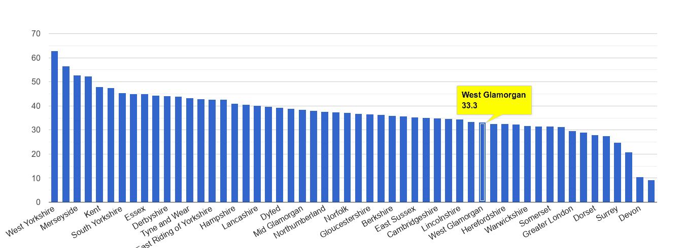 West Glamorgan violent crime rate rank