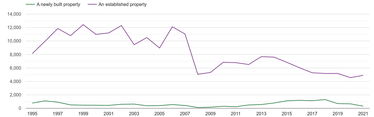West London annual sales of new homes and older homes