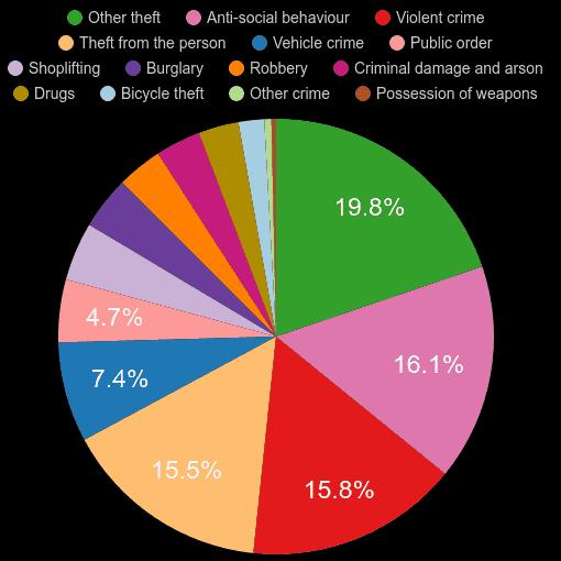 West London crime statistics