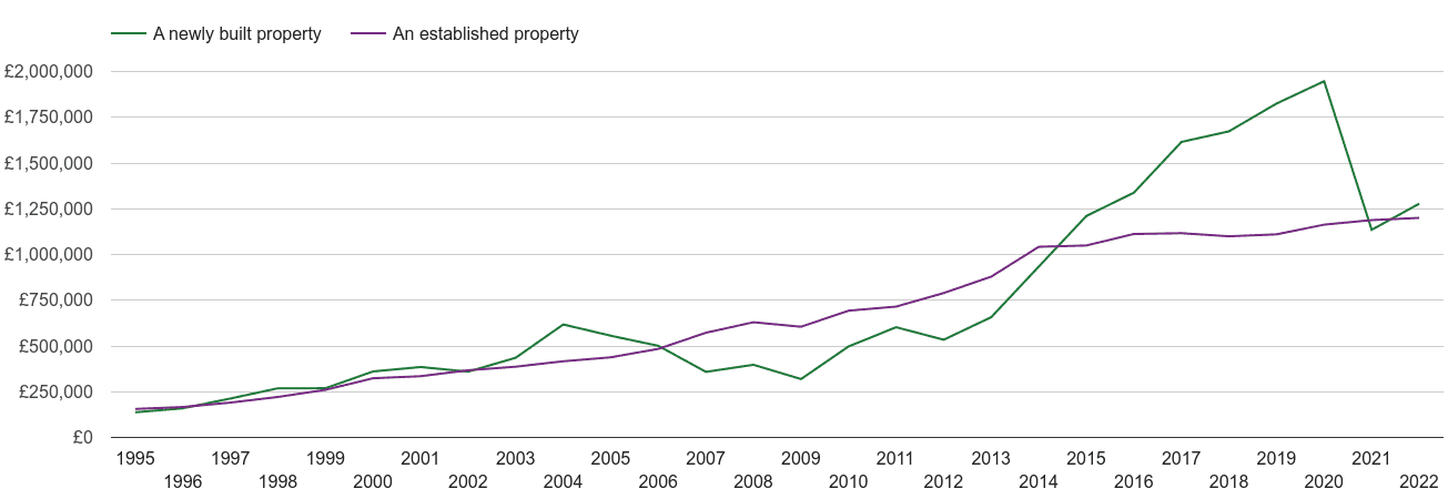West London house prices new vs established