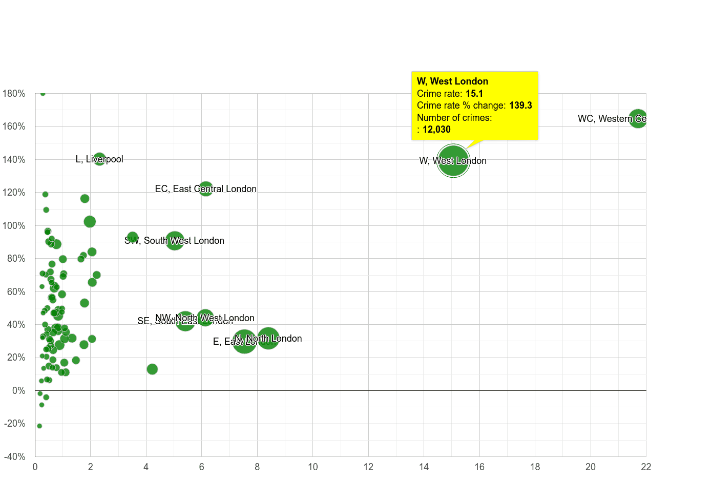 West London theft from the person crime rate compared to other areas
