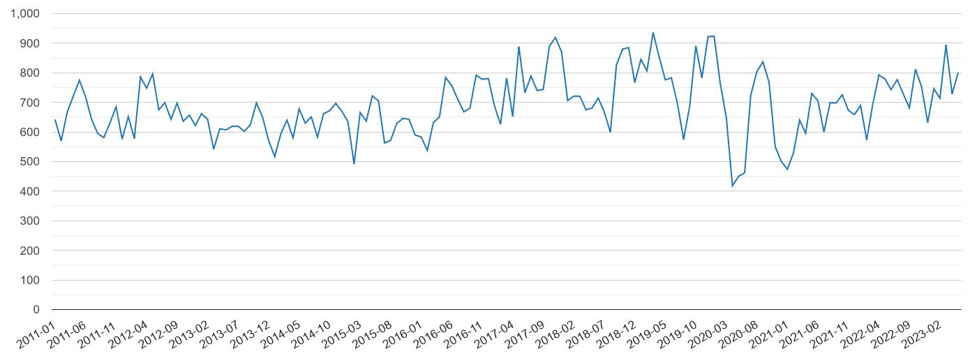 West London vehicle crime volume