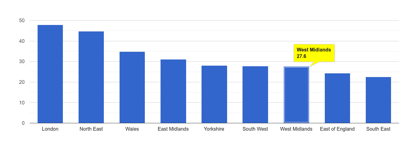 West Midlands antisocial behaviour crime rate rank