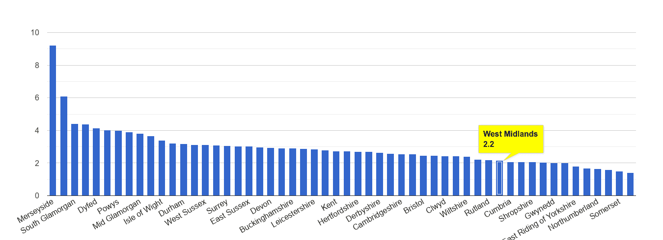 West Midlands county drugs crime rate rank