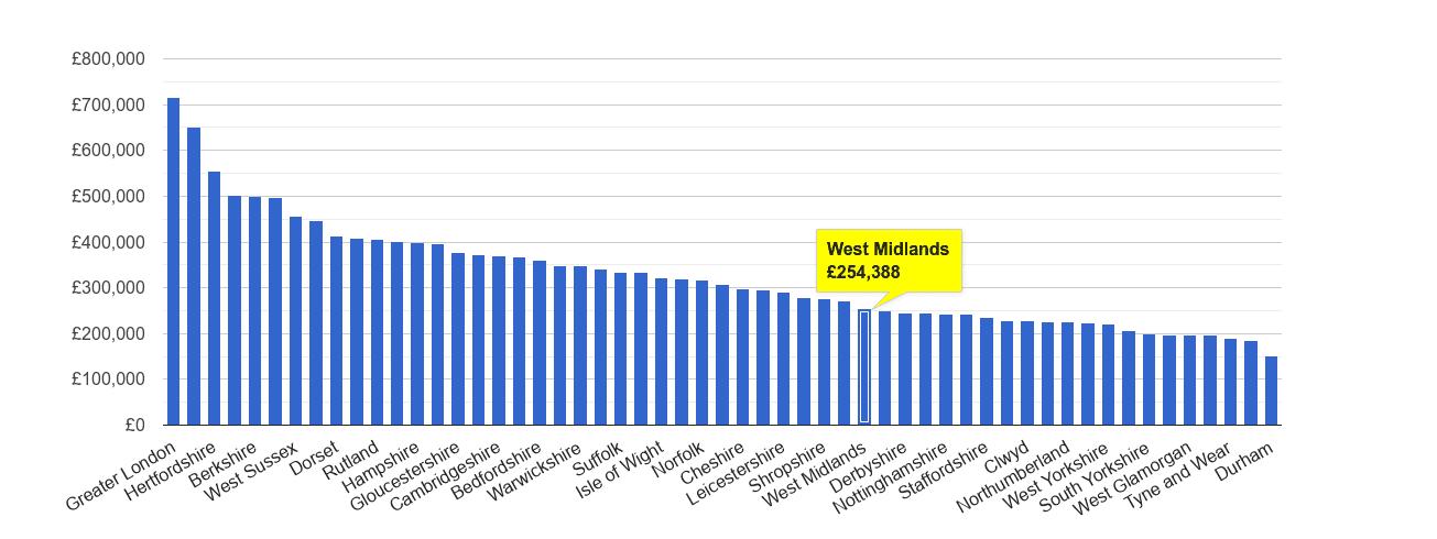 West Midlands county house price rank