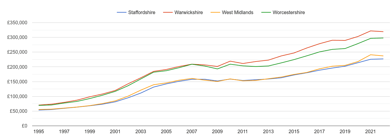 West Midlands county house prices and nearby counties