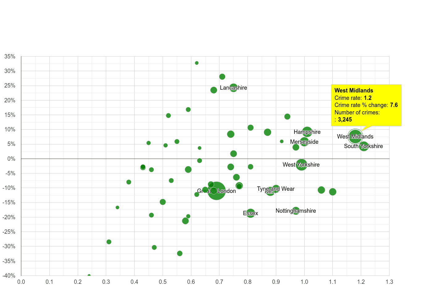 West Midlands county possession of weapons crime rate compared to other counties