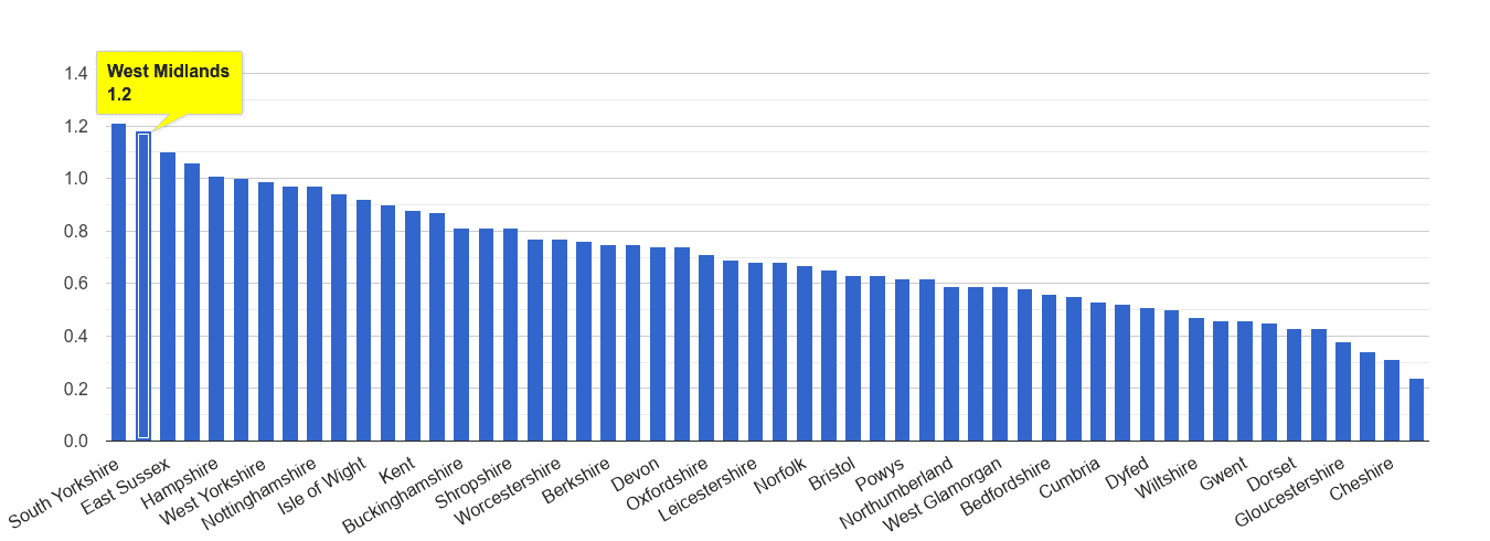 West Midlands county possession of weapons crime rate rank