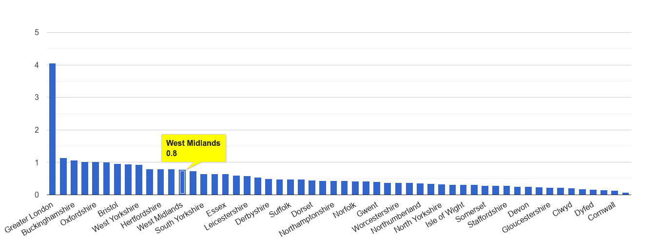 West Midlands county theft from the person crime rate rank