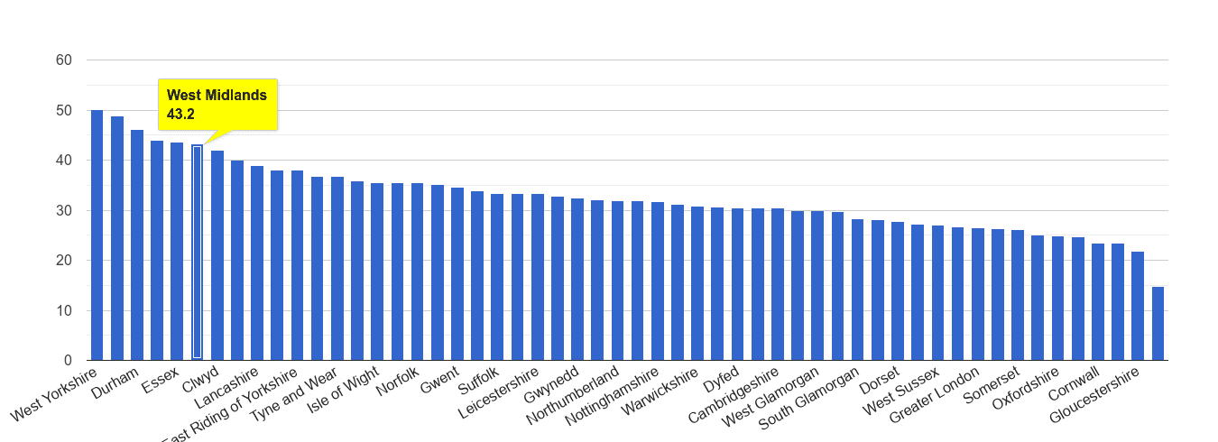 West Midlands county violent crime rate rank