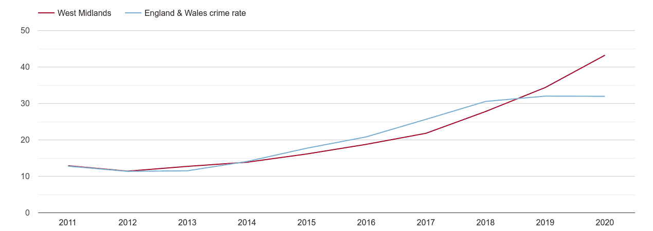 West Midlands county violent crime rate