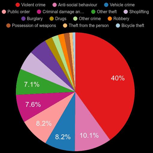West Midlands crime statistics