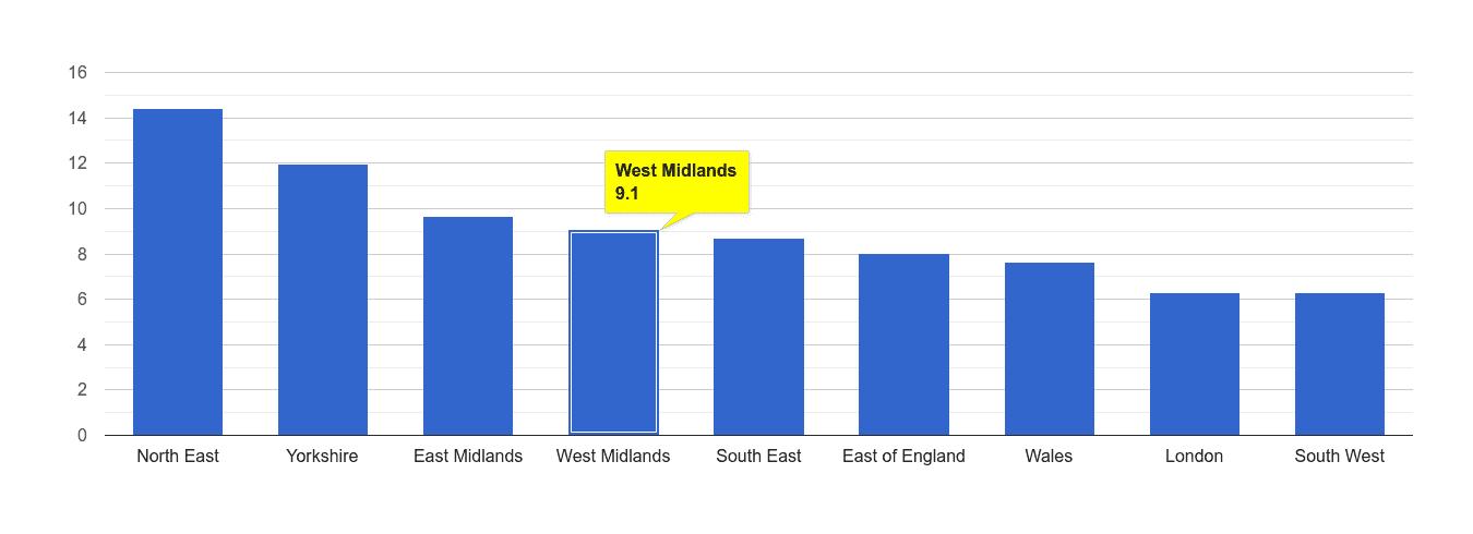 West Midlands criminal damage and arson crime rate rank